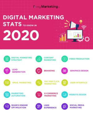Digital marketing statistics to know in 2020 infographic.